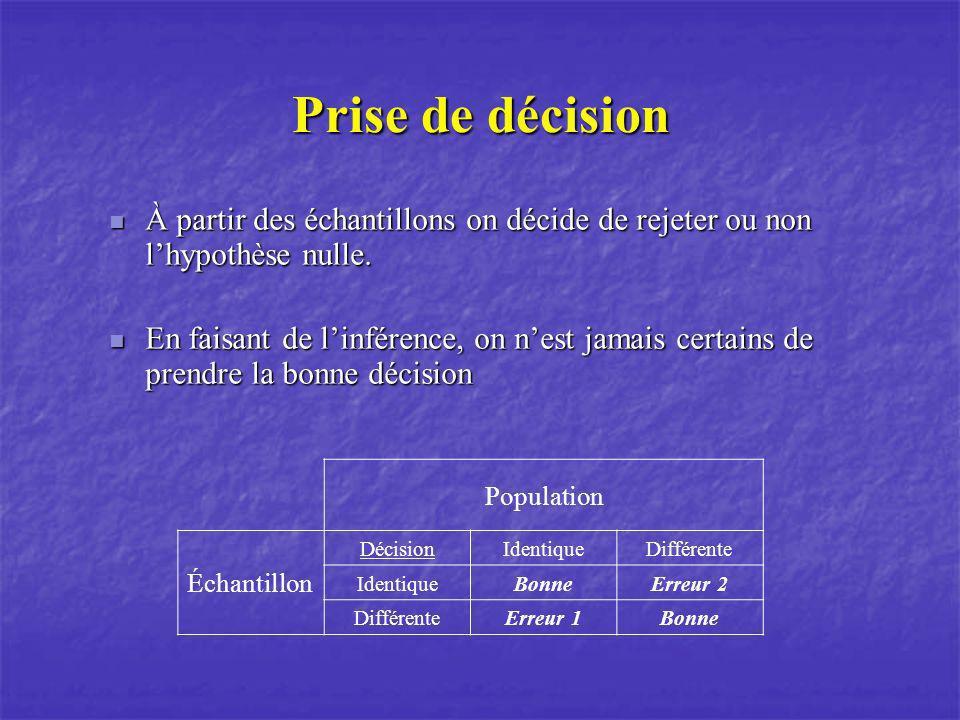 Prise de décision À partir des échantillons on décide de rejeter ou non l'hypothèse nulle.