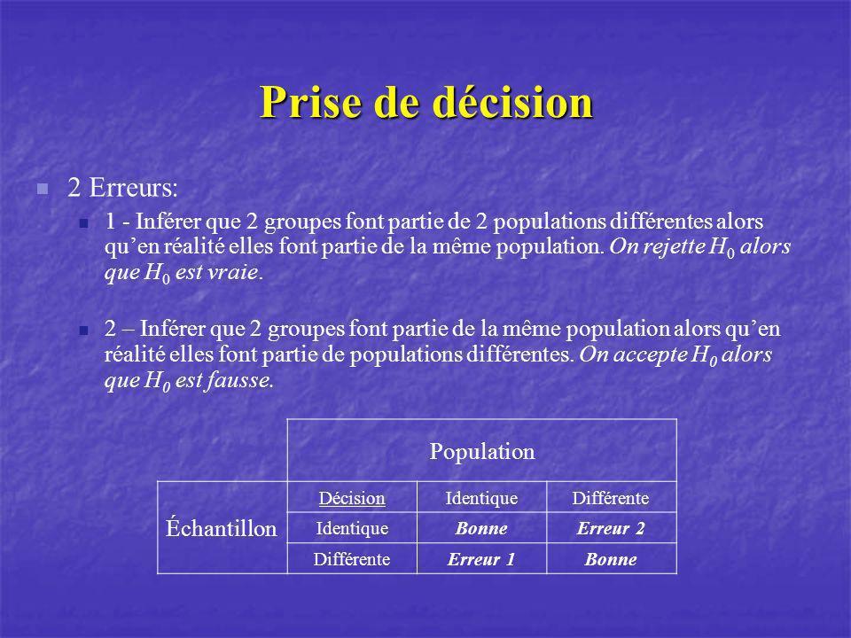 Prise de décision 2 Erreurs: