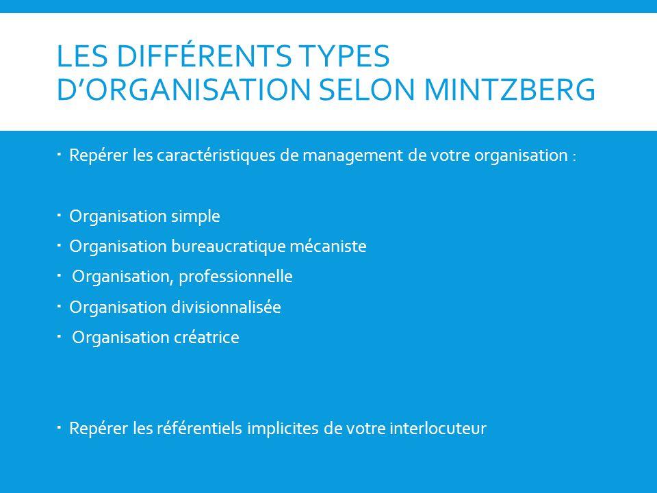 LES DIFFÉRENTS TYPES D'ORGANISATION SELON MINTZBERG
