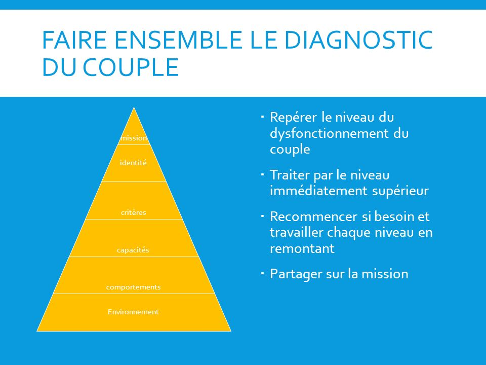 FAIRE ENSEMBLE LE DIAGNOSTIC DU COUPLE