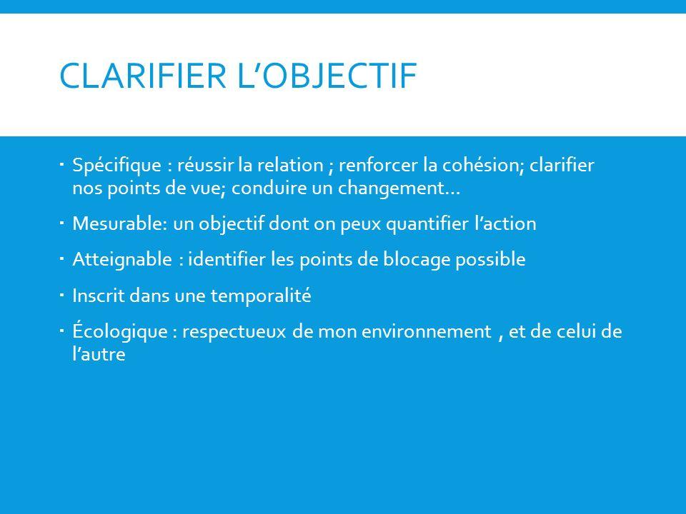 CLARIFIER L'OBJECTIF Spécifique : réussir la relation ; renforcer la cohésion; clarifier nos points de vue; conduire un changement…