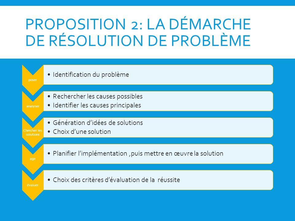 PROPOSITION 2: LA DÉMARCHE DE RÉSOLUTION DE PROBLÈME