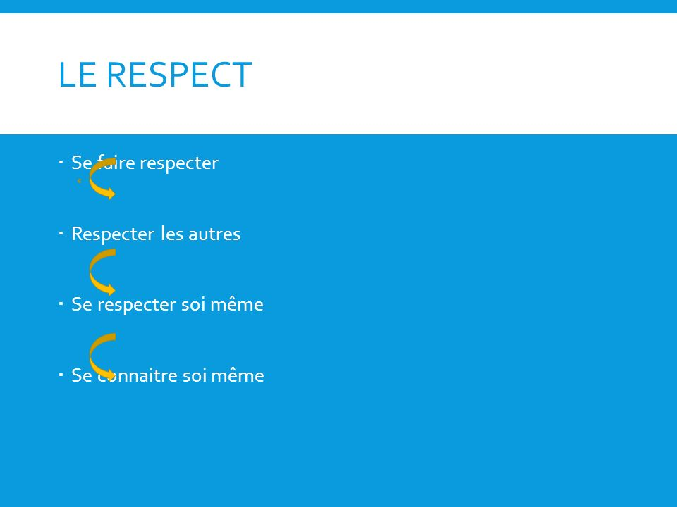 LE RESPECT Se faire respecter Respecter les autres