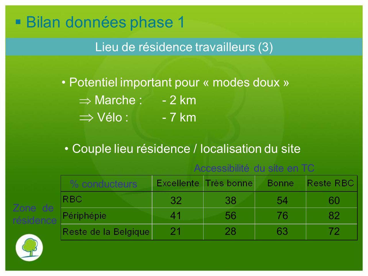 Bilan données phase 1  Vélo : - 7 km