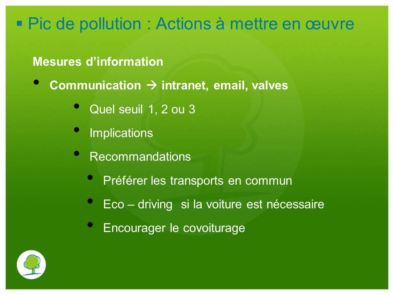 Pic de pollution : Actions à mettre en œuvre