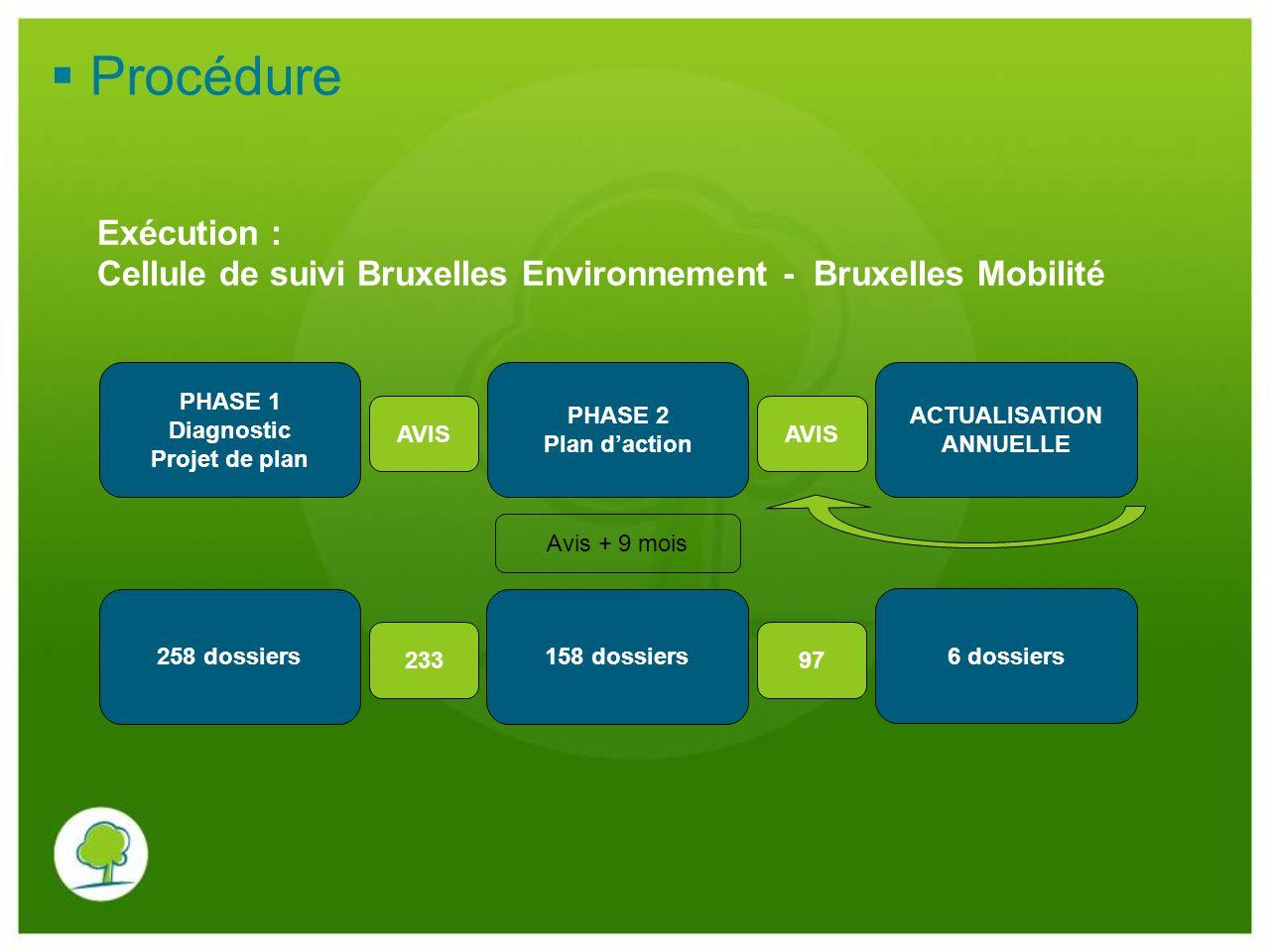 Procédure Exécution : Cellule de suivi Bruxelles Environnement - Bruxelles Mobilité. PHASE 1. Diagnostic.