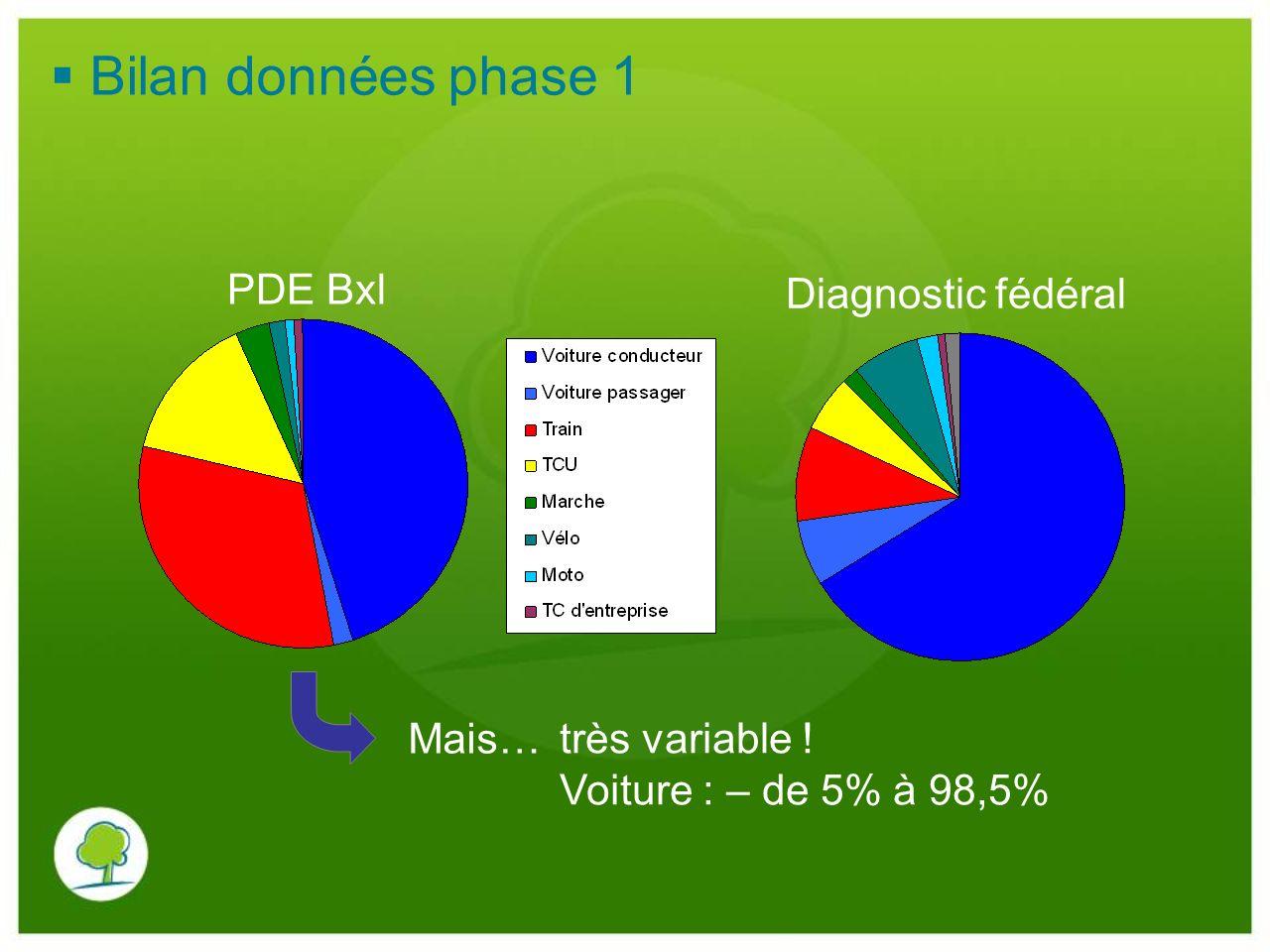 Bilan données phase 1 PDE Bxl Diagnostic fédéral Mais… très variable !