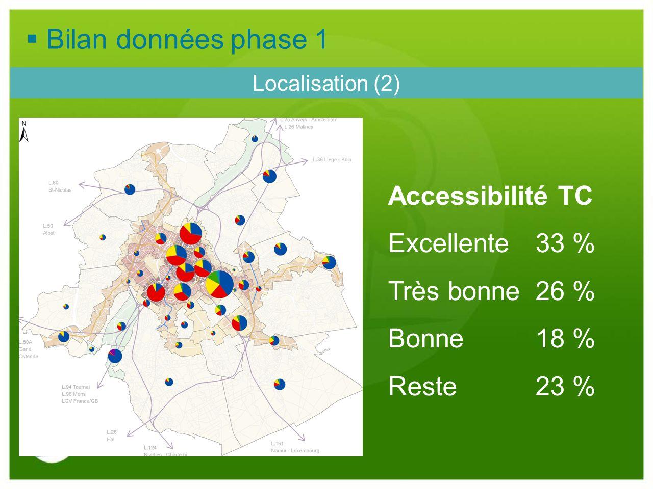 Bilan données phase 1 Accessibilité TC Excellente 33 % Très bonne 26 %