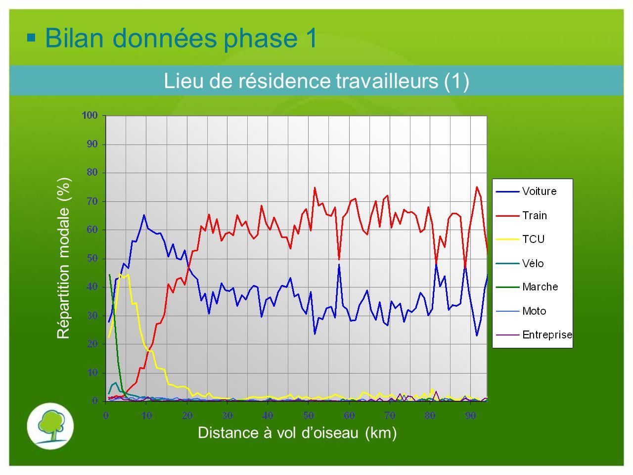Bilan données phase 1 Lieu de résidence travailleurs (1)