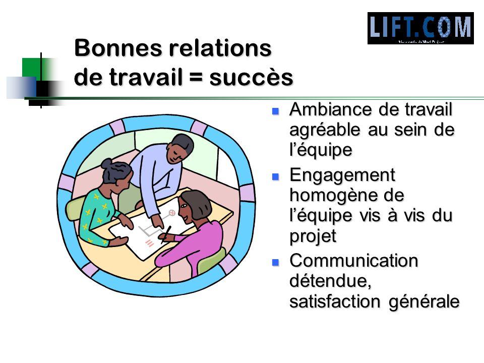 Bonnes relations de travail = succès