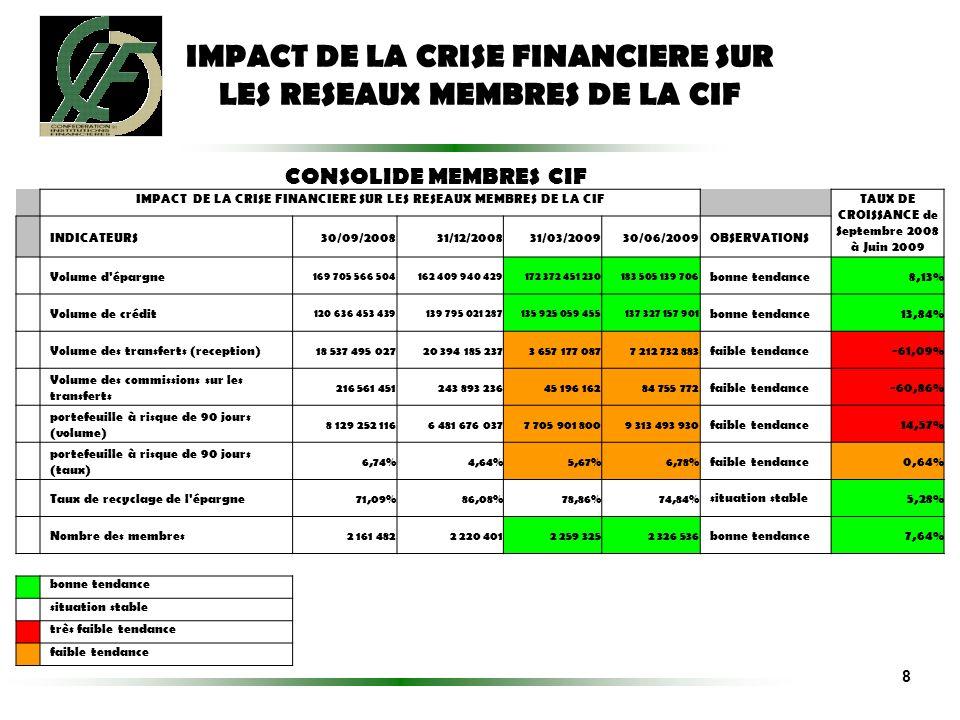 IMPACT DE LA CRISE FINANCIERE SUR LES RESEAUX MEMBRES DE LA CIF