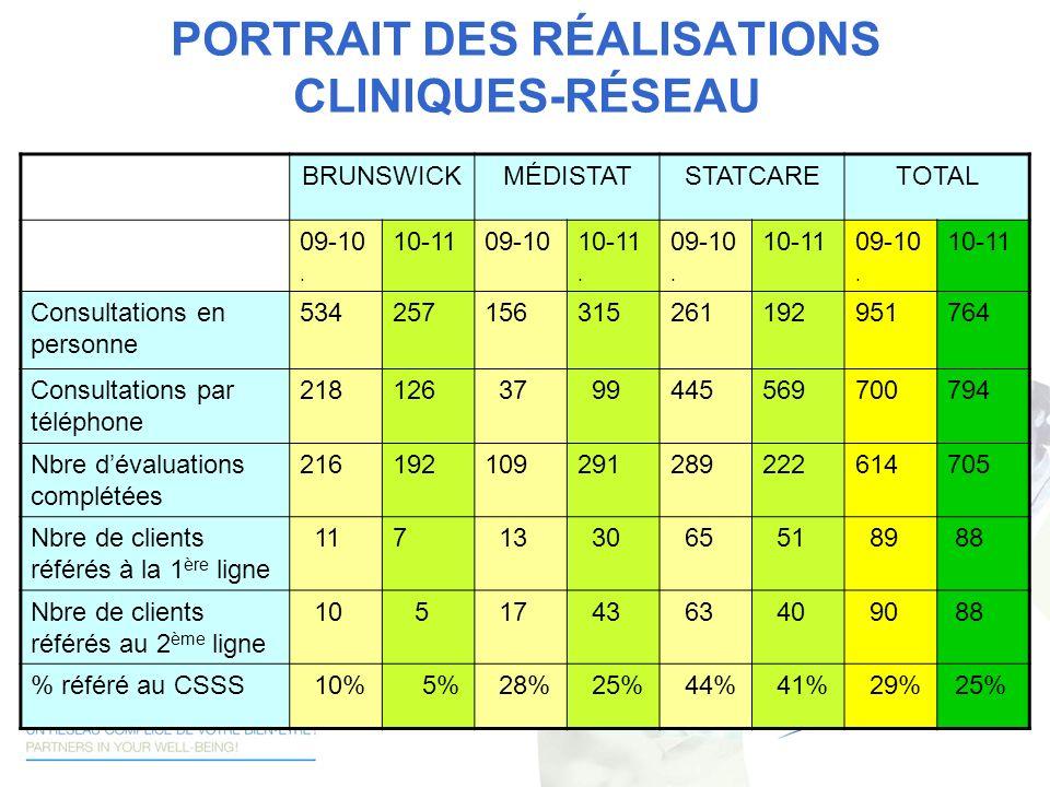 PORTRAIT DES RÉALISATIONS CLINIQUES-RÉSEAU