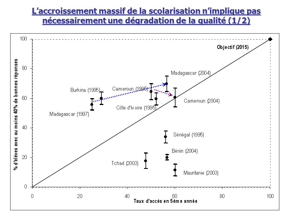 L'accroissement massif de la scolarisation n'implique pas nécessairement une dégradation de la qualité (1/2)