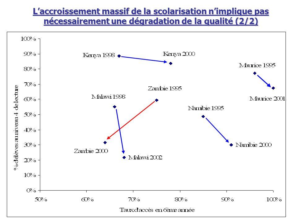 L'accroissement massif de la scolarisation n'implique pas nécessairement une dégradation de la qualité (2/2)