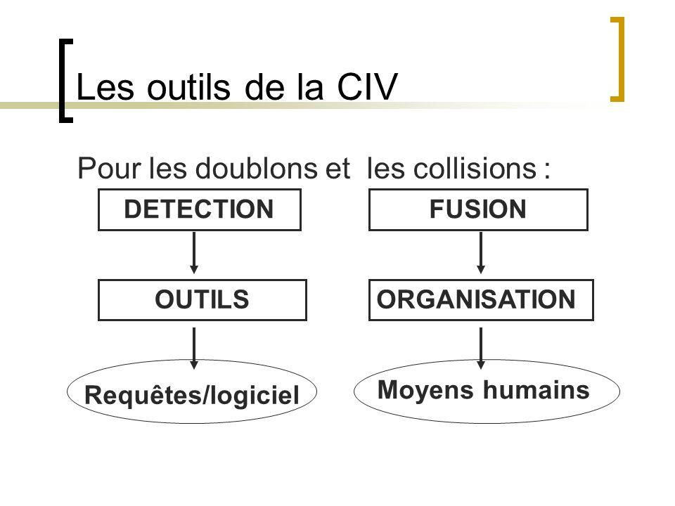 Les outils de la CIV Pour les doublons et les collisions : DETECTION