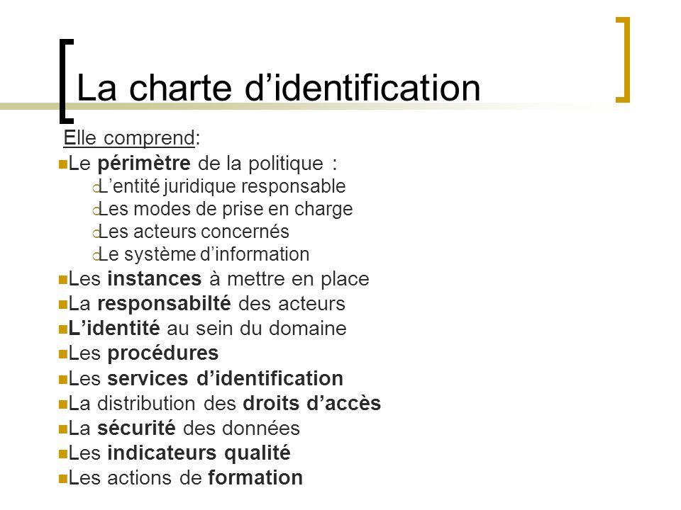 La charte d'identification