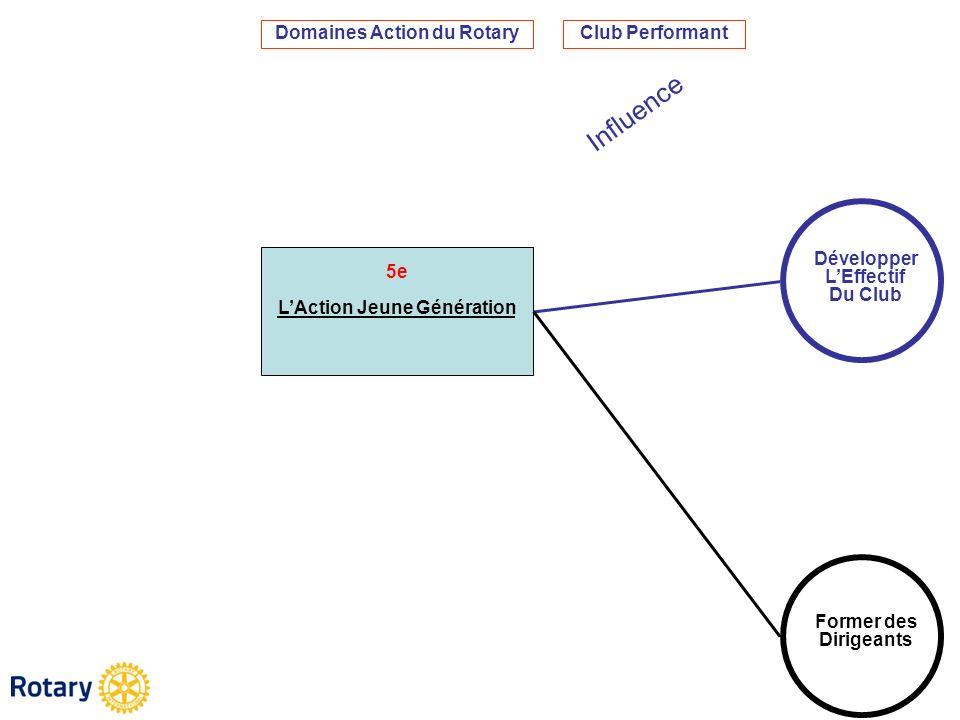 Domaines Action du Rotary L'Action Jeune Génération