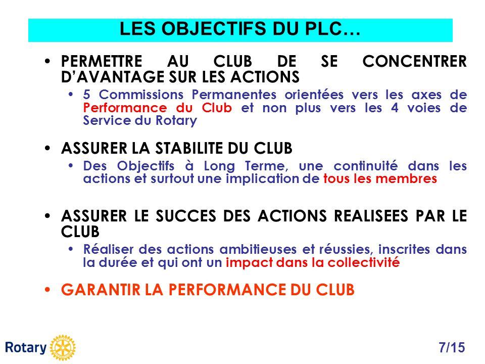 LES OBJECTIFS DU PLC… PERMETTRE AU CLUB DE SE CONCENTRER D'AVANTAGE SUR LES ACTIONS.