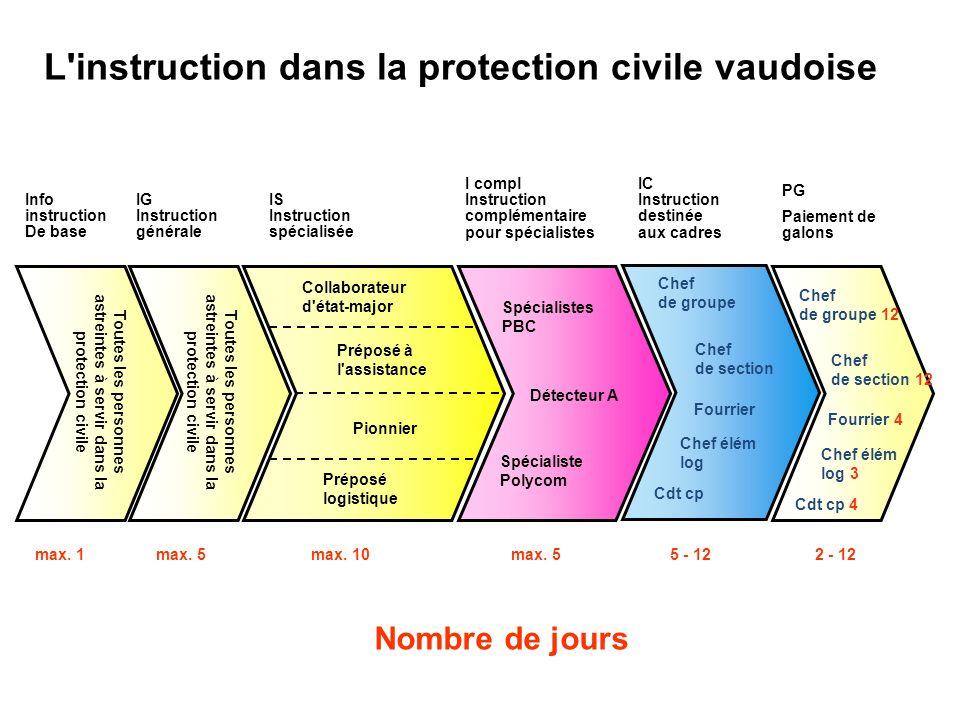 L instruction dans la protection civile vaudoise