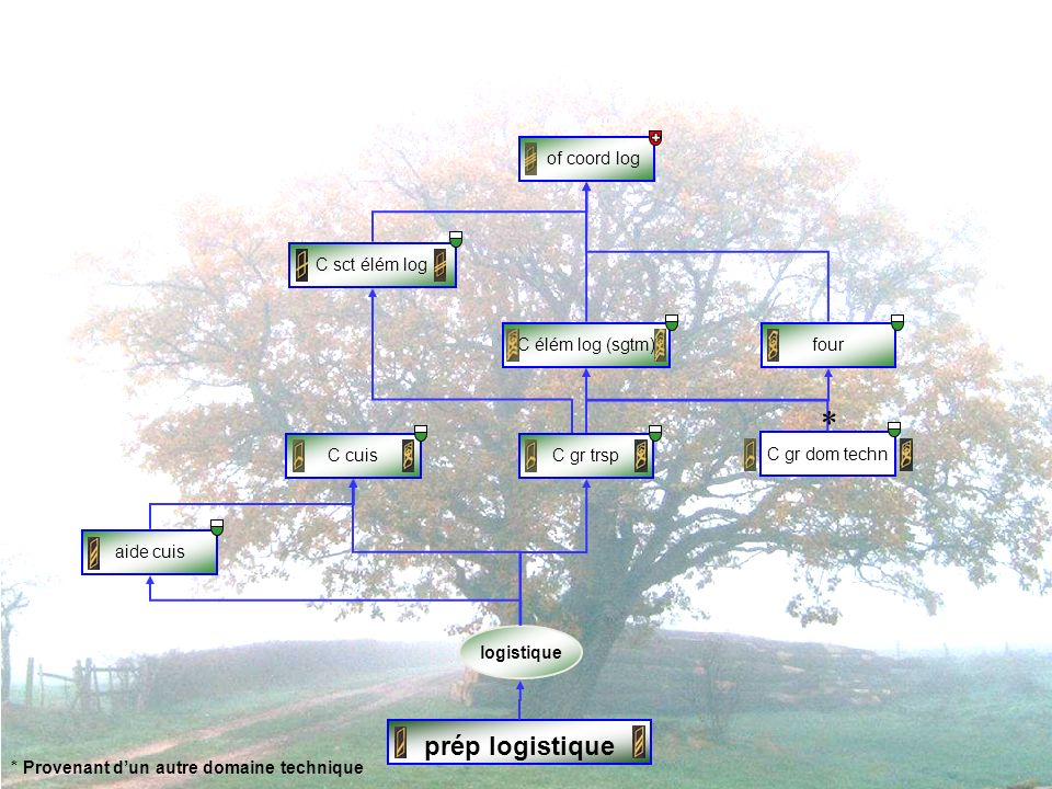 * prép logistique of coord log C sct élém log C élém log (sgtm) four