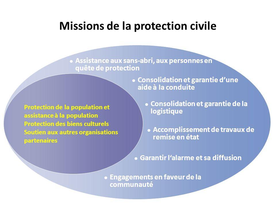 Missions de la protection civile