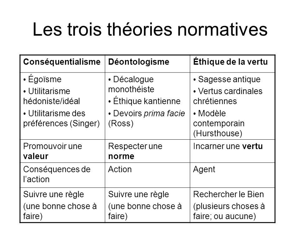 Les trois théories normatives
