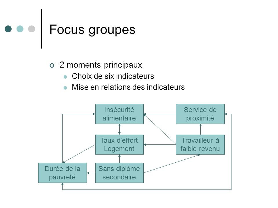 Focus groupes 2 moments principaux Choix de six indicateurs