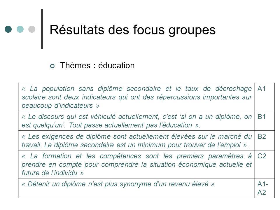 Résultats des focus groupes