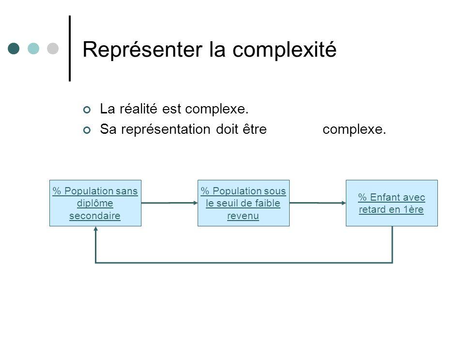 Représenter la complexité