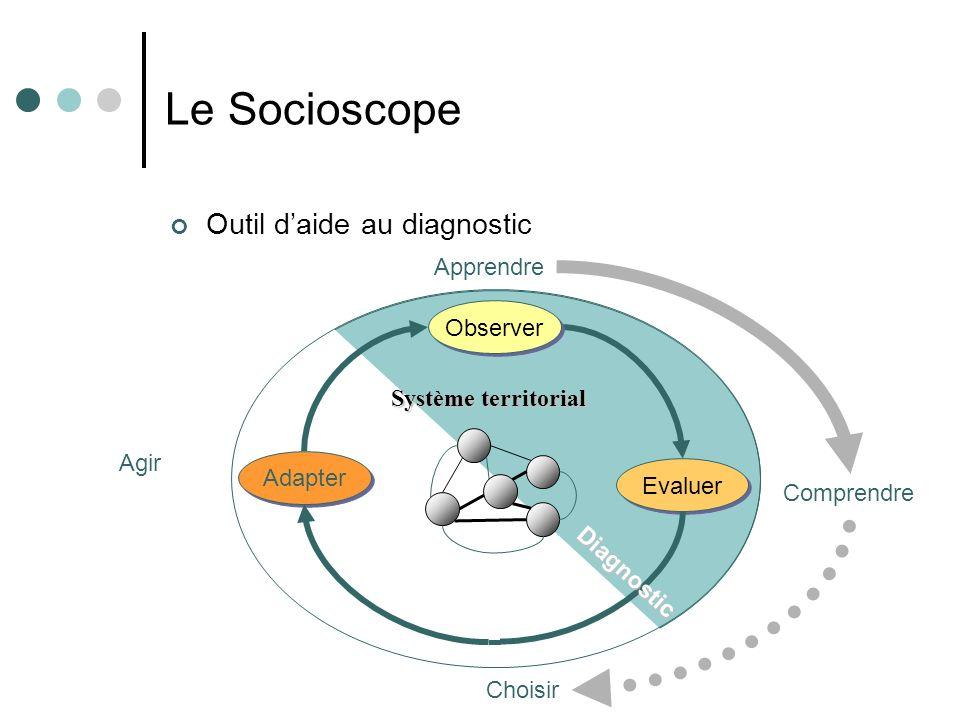 Le Socioscope Outil d'aide au diagnostic Apprendre Observer
