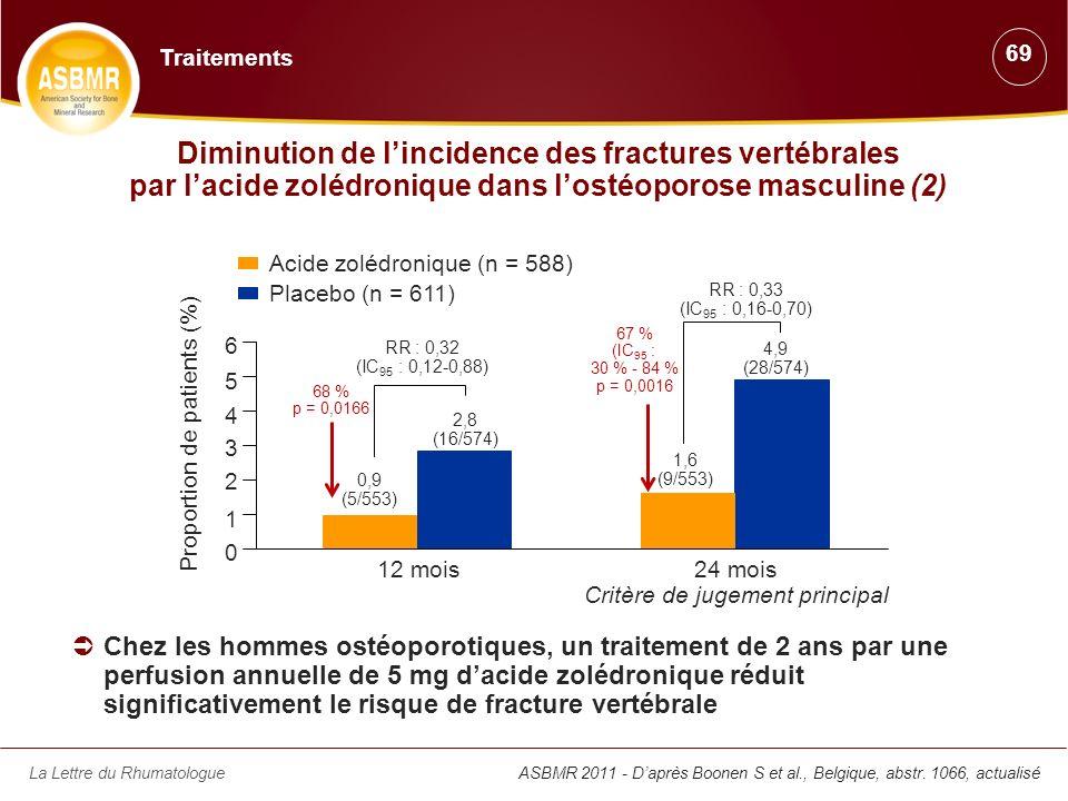 Traitements 69. Diminution de l'incidence des fractures vertébrales par l'acide zolédronique dans l'ostéoporose masculine (2)