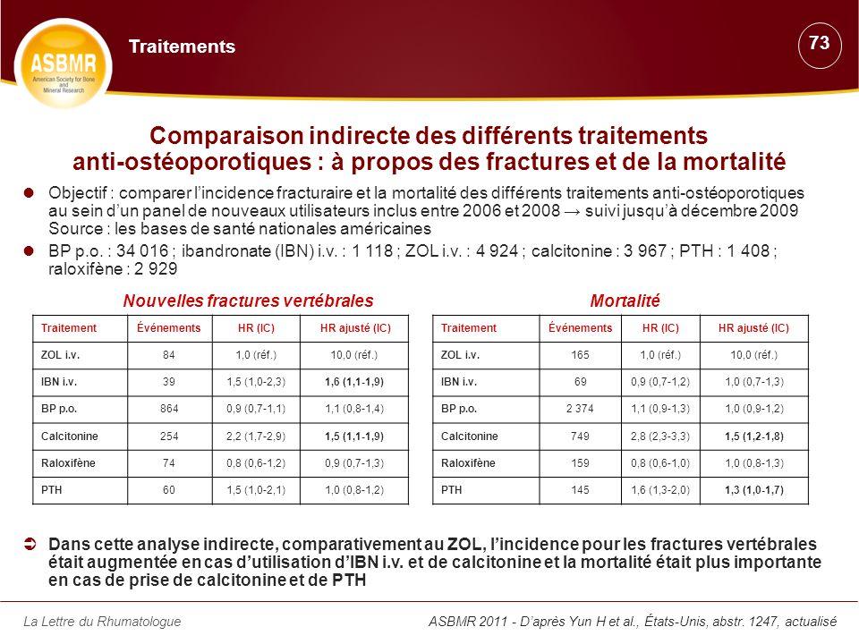 Traitements 73. Comparaison indirecte des différents traitements anti-ostéoporotiques : à propos des fractures et de la mortalité.