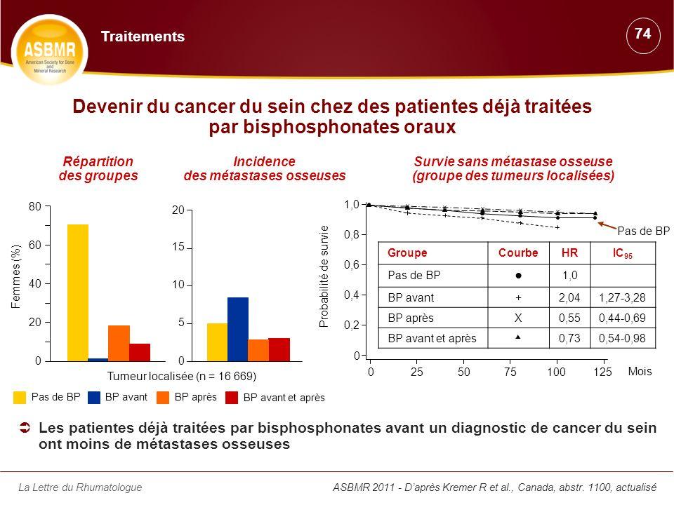 Traitements 74. Devenir du cancer du sein chez des patientes déjà traitées par bisphosphonates oraux.