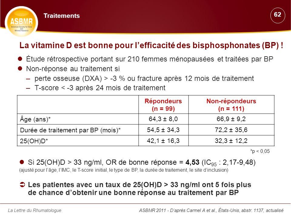 La vitamine D est bonne pour l'efficacité des bisphosphonates (BP) !