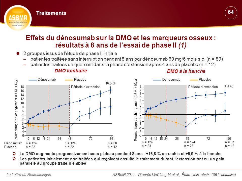 Traitements 64. Effets du dénosumab sur la DMO et les marqueurs osseux : résultats à 8 ans de l'essai de phase II (1)