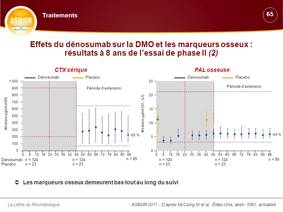Traitements 65. Effets du dénosumab sur la DMO et les marqueurs osseux : résultats à 8 ans de l'essai de phase II (2)