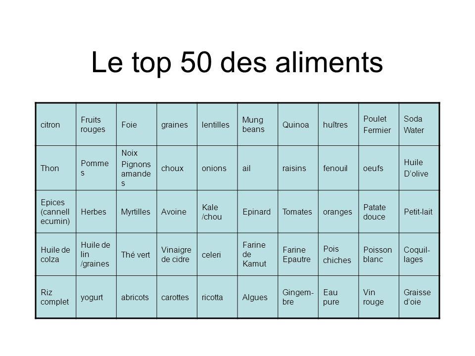 Le top 50 des aliments citron Fruits rouges Foie graines lentilles