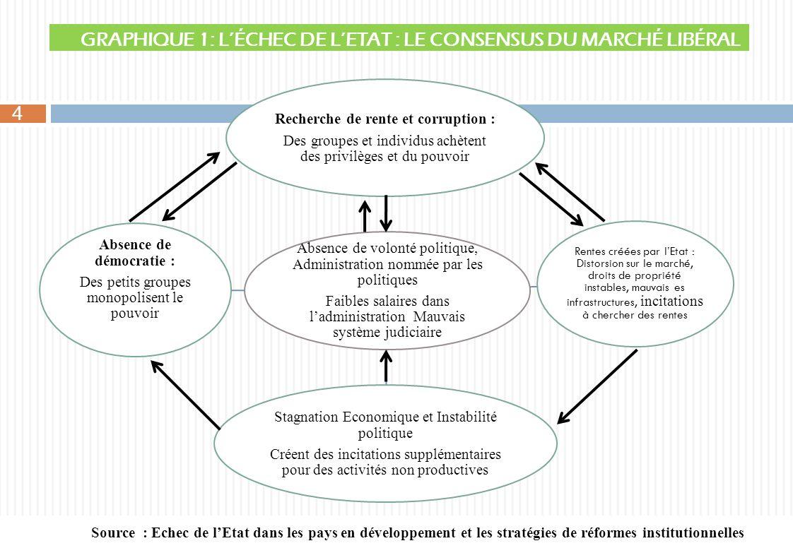 GRAPHIQUE 1: L'ÉCHEC DE L'ETAT : LE CONSENSUS DU MARCHÉ LIBÉRAL