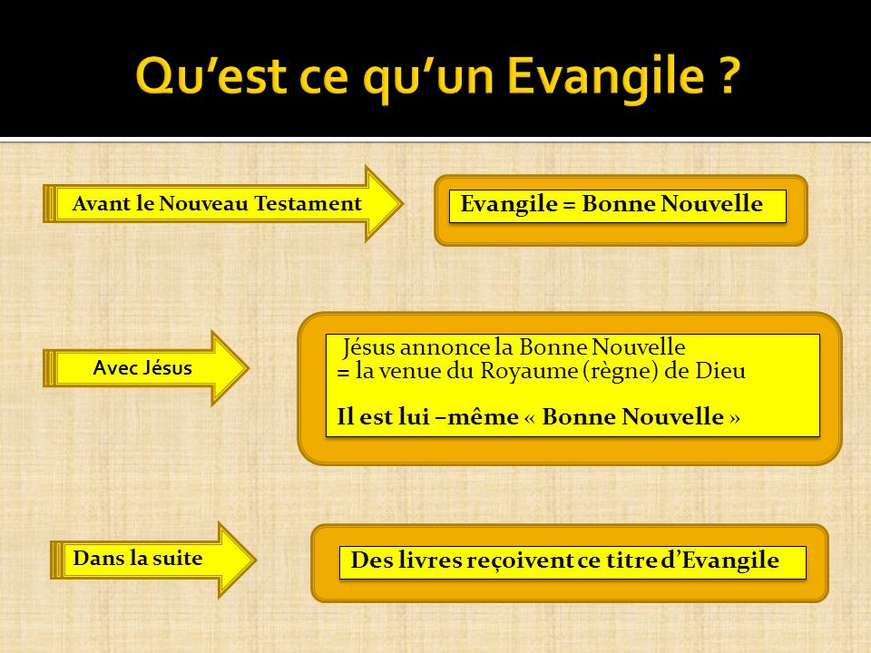 Qu'est ce qu'un Evangile