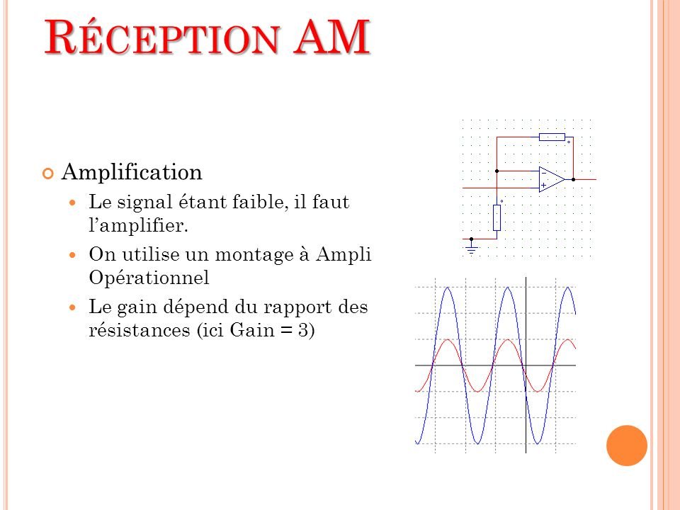 Réception AM Amplification