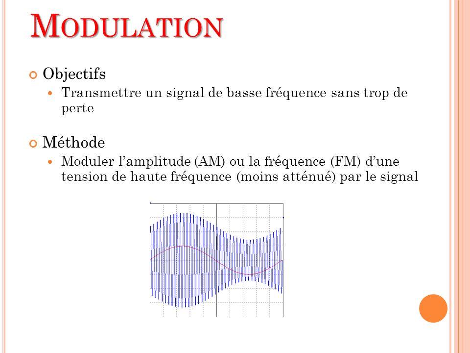Modulation Objectifs Méthode
