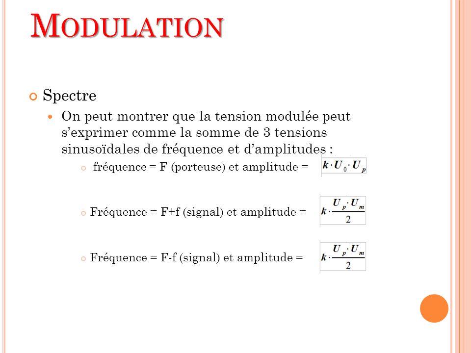 Modulation Spectre. On peut montrer que la tension modulée peut s'exprimer comme la somme de 3 tensions sinusoïdales de fréquence et d'amplitudes :