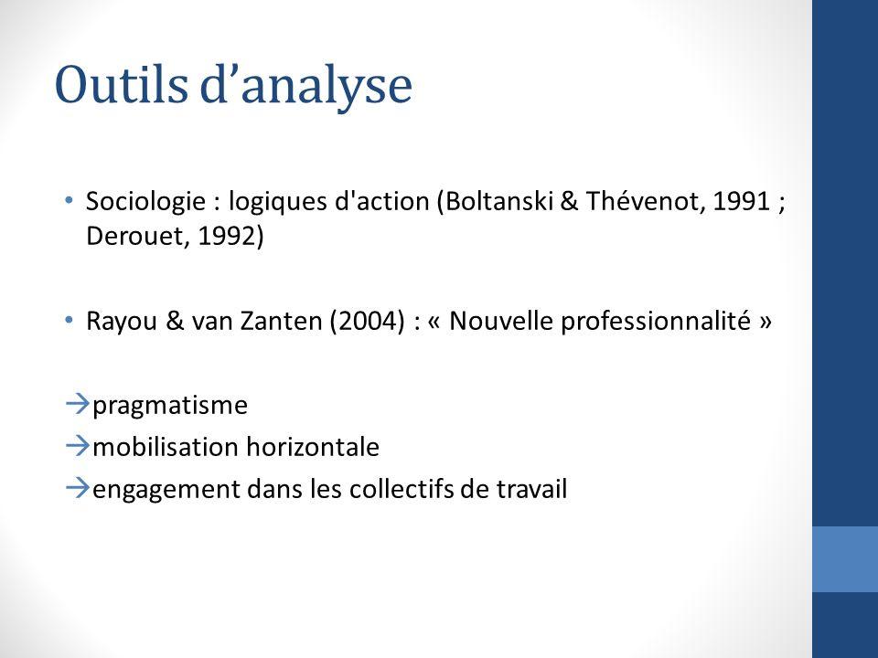 Outils d'analyse Sociologie : logiques d action (Boltanski & Thévenot, 1991 ; Derouet, 1992)