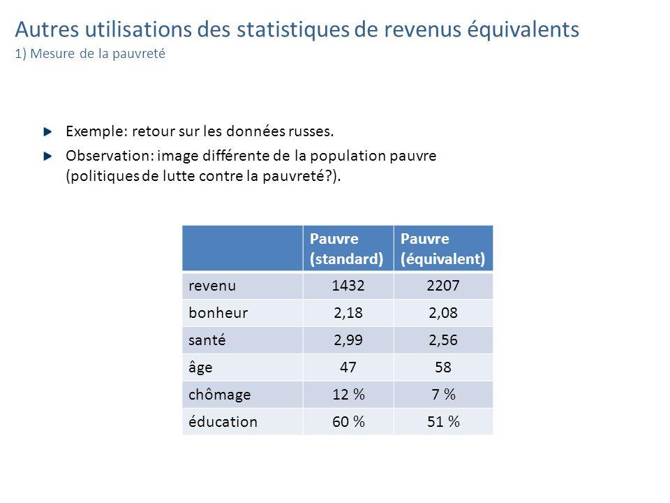 Autres utilisations des statistiques de revenus équivalents 1) Mesure de la pauvreté