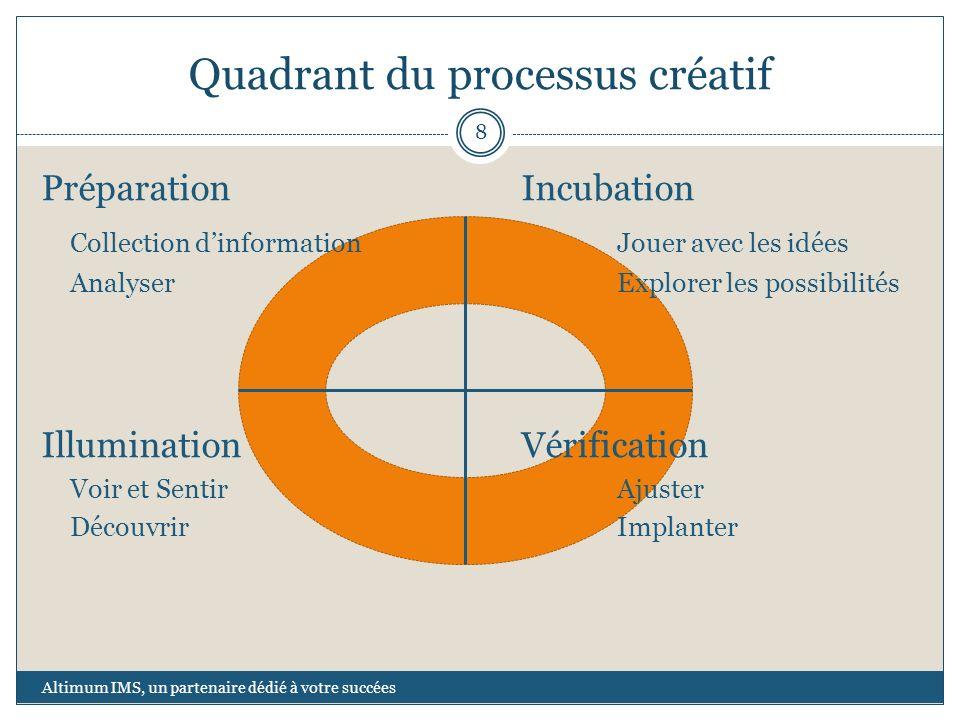 Quadrant du processus créatif