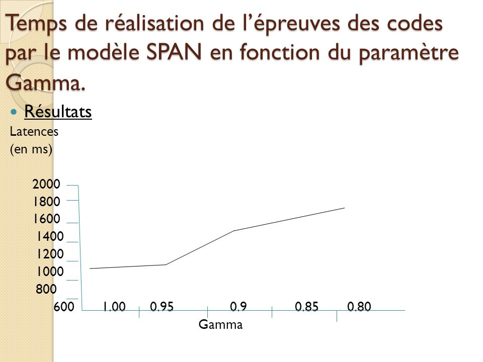 Temps de réalisation de l'épreuves des codes par le modèle SPAN en fonction du paramètre Gamma.