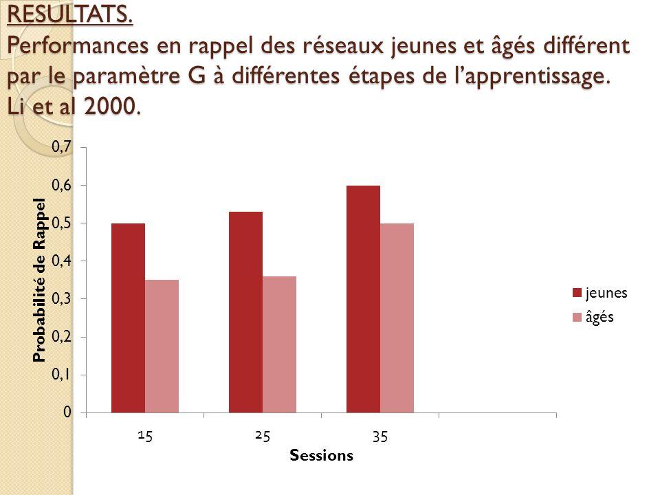 RESULTATS. Performances en rappel des réseaux jeunes et âgés différent par le paramètre G à différentes étapes de l'apprentissage. Li et al 2000.