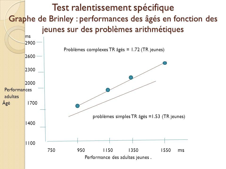 Test ralentissement spécifique Graphe de Brinley : performances des âgés en fonction des jeunes sur des problèmes arithmétiques