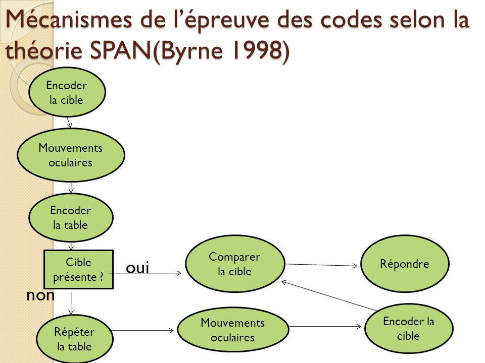 Mécanismes de l'épreuve des codes selon la théorie SPAN(Byrne 1998)