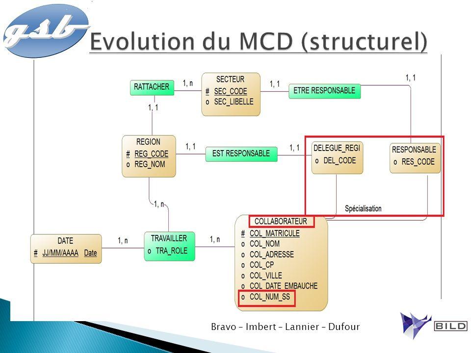 Evolution du MCD (structurel)